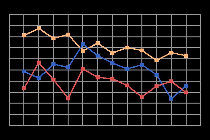 折れ線の複合グラフのイラスト